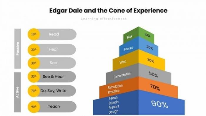 Learning effectiveness