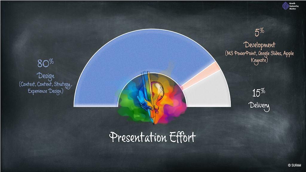 Presentation Skills - effort