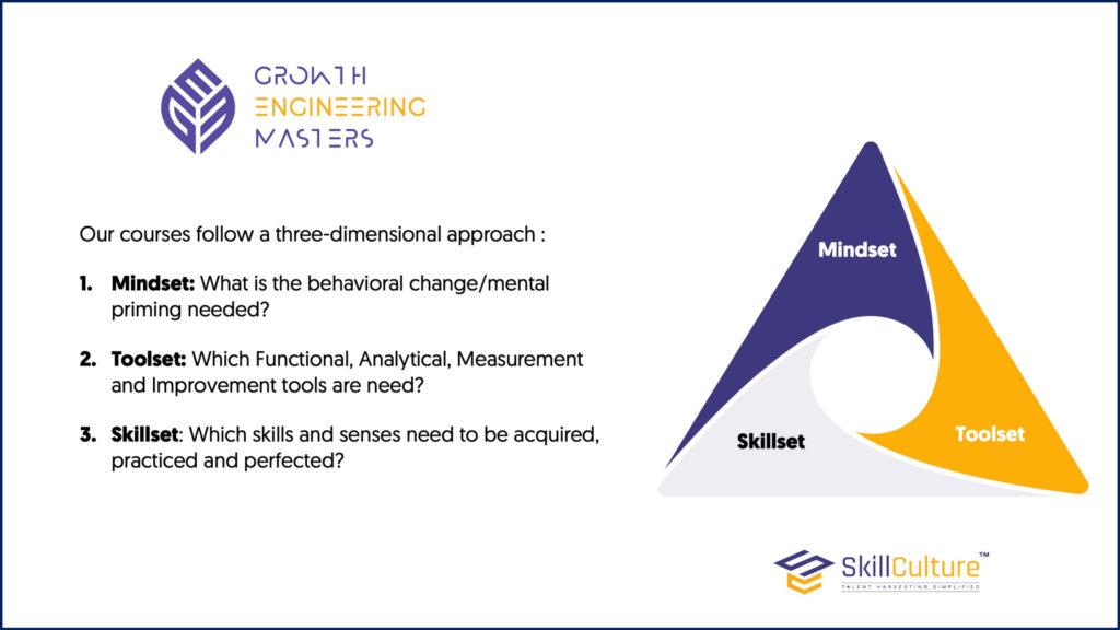 Mindset, toolset and skillset
